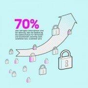 Rückgang der Bedeutung des Datenschutzes für die Wirtschaft